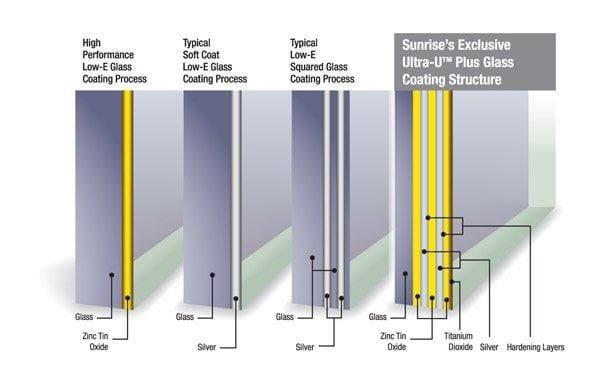 Sunrise options next door and window for Types of window panes